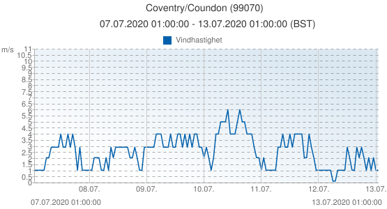 Coventry/Coundon, Storbritannien (99070): Vindhastighet: 07.07.2020 01:00:00 - 13.07.2020 01:00:00 (BST)