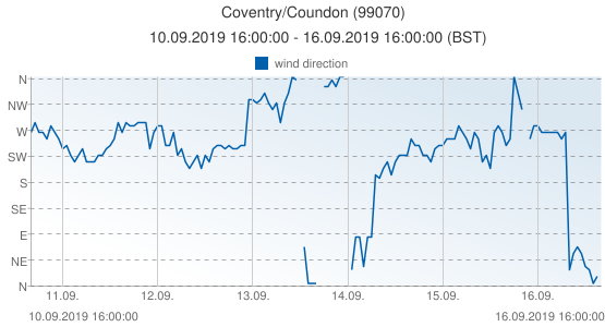 Coventry/Coundon, United Kingdom (99070): wind direction: 10.09.2019 16:00:00 - 16.09.2019 16:00:00 (BST)
