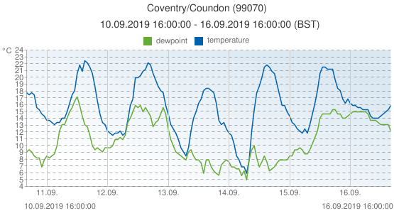 Coventry/Coundon, United Kingdom (99070): temperature & dewpoint: 10.09.2019 16:00:00 - 16.09.2019 16:00:00 (BST)