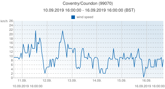 Coventry/Coundon, United Kingdom (99070): wind speed: 10.09.2019 16:00:00 - 16.09.2019 16:00:00 (BST)