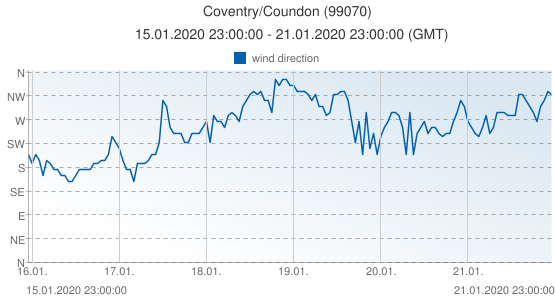 Coventry/Coundon, United Kingdom (99070): wind direction: 15.01.2020 23:00:00 - 21.01.2020 23:00:00 (GMT)