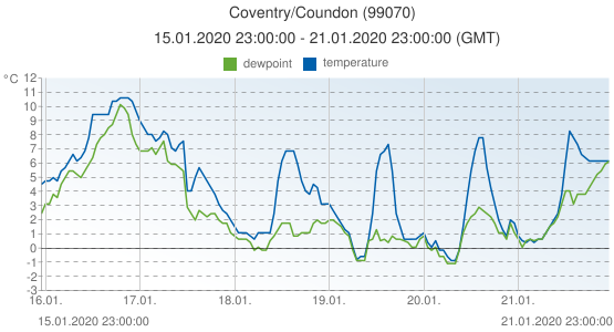 Coventry/Coundon, United Kingdom (99070): temperature & dewpoint: 15.01.2020 23:00:00 - 21.01.2020 23:00:00 (GMT)