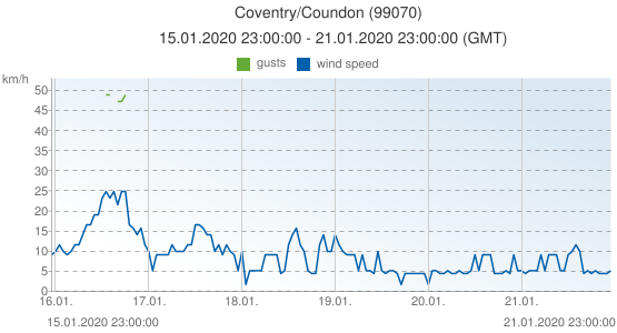 Coventry/Coundon, United Kingdom (99070): wind speed & gusts: 15.01.2020 23:00:00 - 21.01.2020 23:00:00 (GMT)