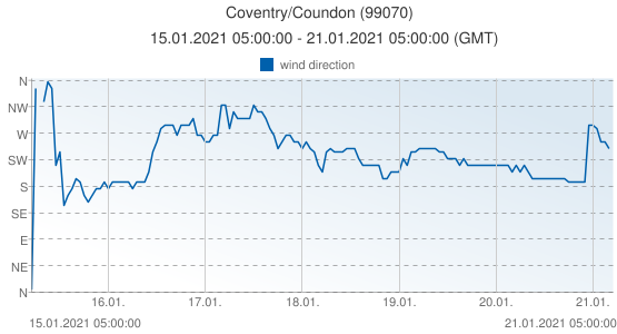 Coventry/Coundon, United Kingdom (99070): wind direction: 15.01.2021 05:00:00 - 21.01.2021 05:00:00 (GMT)