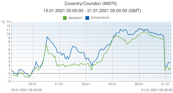 Coventry/Coundon, United Kingdom (99070): temperature & dewpoint: 15.01.2021 05:00:00 - 21.01.2021 05:00:00 (GMT)