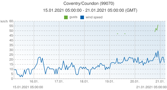 Coventry/Coundon, United Kingdom (99070): wind speed & gusts: 15.01.2021 05:00:00 - 21.01.2021 05:00:00 (GMT)