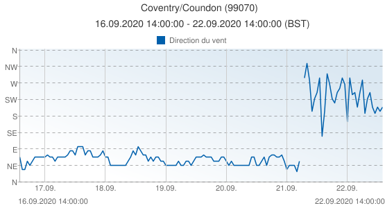 Coventry/Coundon, Grande-Bretagne (99070): Direction du vent: 16.09.2020 14:00:00 - 22.09.2020 14:00:00 (BST)