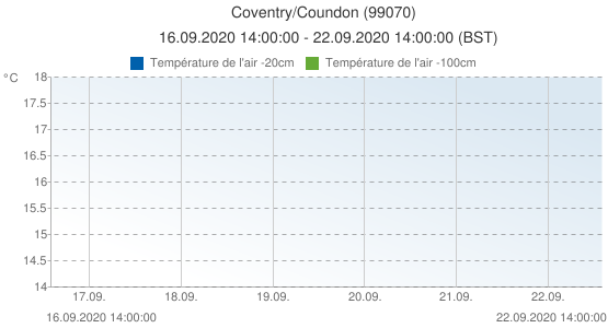 Coventry/Coundon, Grande-Bretagne (99070): Température de l'air -20cm & Température de l'air -100cm: 16.09.2020 14:00:00 - 22.09.2020 14:00:00 (BST)