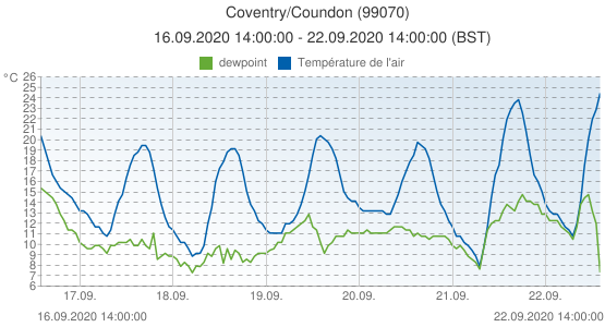 Coventry/Coundon, Grande-Bretagne (99070): Température de l'air & dewpoint: 16.09.2020 14:00:00 - 22.09.2020 14:00:00 (BST)
