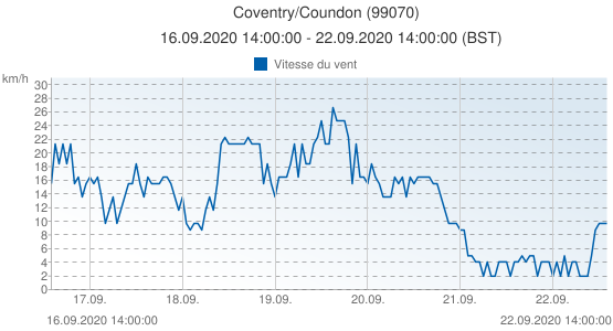 Coventry/Coundon, Grande-Bretagne (99070): Vitesse du vent: 16.09.2020 14:00:00 - 22.09.2020 14:00:00 (BST)