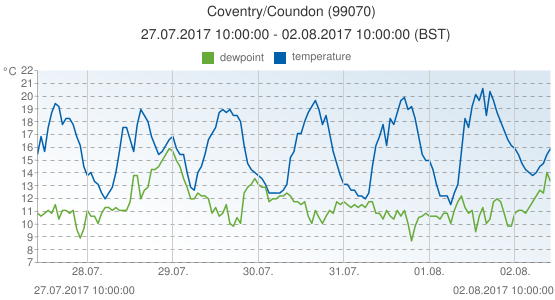 Coventry/Coundon, United Kingdom (99070): temperature & dewpoint: 27.07.2017 10:00:00 - 02.08.2017 10:00:00 (BST)