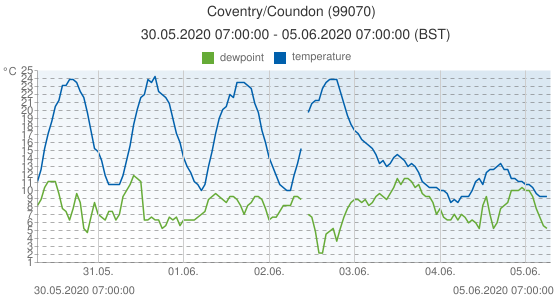 Coventry/Coundon, United Kingdom (99070): temperature & dewpoint: 30.05.2020 07:00:00 - 05.06.2020 07:00:00 (BST)
