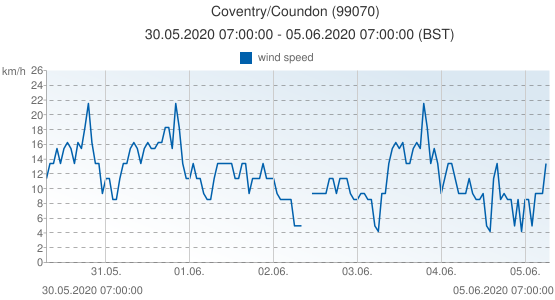 Coventry/Coundon, United Kingdom (99070): wind speed: 30.05.2020 07:00:00 - 05.06.2020 07:00:00 (BST)