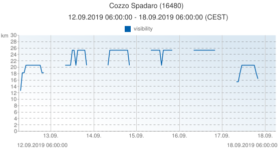 Cozzo Spadaro, Italy (16480): visibility: 12.09.2019 06:00:00 - 18.09.2019 06:00:00 (CEST)