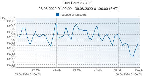 Cubi Point, Filipinas (98426): reduced air pressure: 03.08.2020 01:00:00 - 09.08.2020 01:00:00 (PHT)