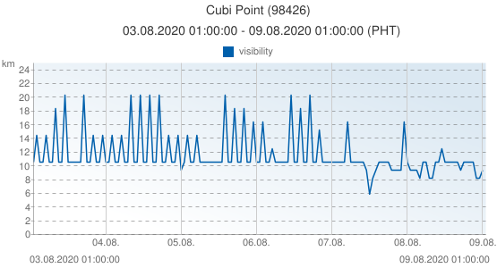 Cubi Point, Filipinas (98426): visibility: 03.08.2020 01:00:00 - 09.08.2020 01:00:00 (PHT)