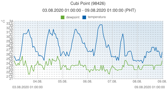 Cubi Point, Filipinas (98426): temperatura & dewpoint: 03.08.2020 01:00:00 - 09.08.2020 01:00:00 (PHT)