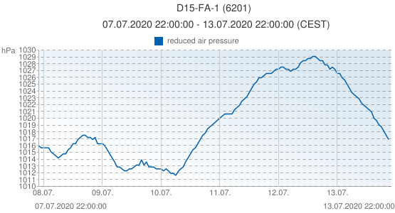 D15-FA-1, Pays-Bas (6201): reduced air pressure: 07.07.2020 22:00:00 - 13.07.2020 22:00:00 (CEST)