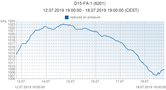 D15-FA-1, Pays-Bas (6201): reduced air pressure: 12.07.2019 19:00:00 - 18.07.2019 19:00:00 (CEST)
