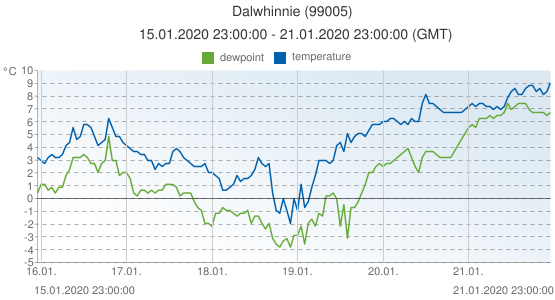 Dalwhinnie, United Kingdom (99005): temperature & dewpoint: 15.01.2020 23:00:00 - 21.01.2020 23:00:00 (GMT)