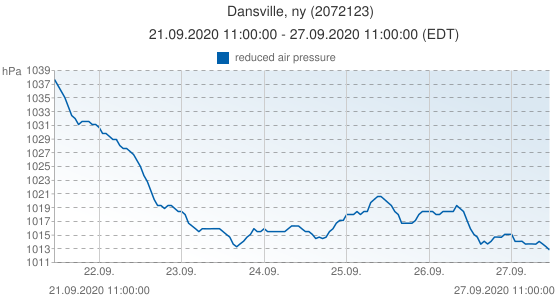 Dansville, ny, United States of America (2072123): reduced air pressure: 21.09.2020 11:00:00 - 27.09.2020 11:00:00 (EDT)