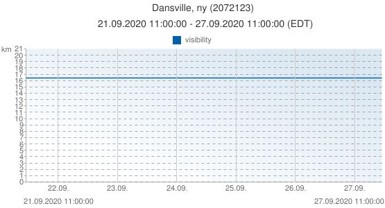 Dansville, ny, United States of America (2072123): visibility: 21.09.2020 11:00:00 - 27.09.2020 11:00:00 (EDT)