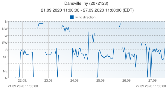 Dansville, ny, United States of America (2072123): wind direction: 21.09.2020 11:00:00 - 27.09.2020 11:00:00 (EDT)