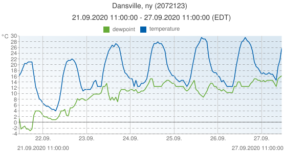 Dansville, ny, United States of America (2072123): temperature & dewpoint: 21.09.2020 11:00:00 - 27.09.2020 11:00:00 (EDT)