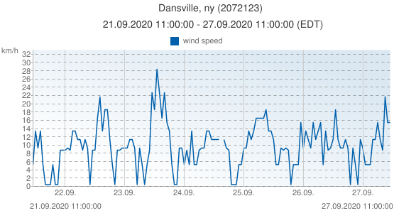 Dansville, ny, United States of America (2072123): wind speed: 21.09.2020 11:00:00 - 27.09.2020 11:00:00 (EDT)