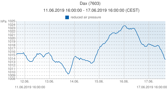 Dax, France (7603): reduced air pressure: 11.06.2019 16:00:00 - 17.06.2019 16:00:00 (CEST)
