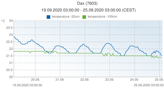 Dax, France (7603): temperature -20cm & temperature -100cm: 19.09.2020 03:00:00 - 25.09.2020 03:00:00 (CEST)