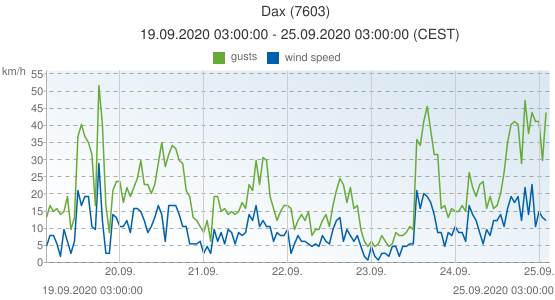 Dax, France (7603): wind speed & gusts: 19.09.2020 03:00:00 - 25.09.2020 03:00:00 (CEST)