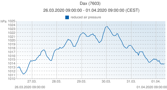 Dax, France (7603): reduced air pressure: 26.03.2020 09:00:00 - 01.04.2020 09:00:00 (CEST)