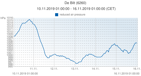 De Bilt, Pays-Bas (6260): reduced air pressure: 10.11.2019 01:00:00 - 16.11.2019 01:00:00 (CET)