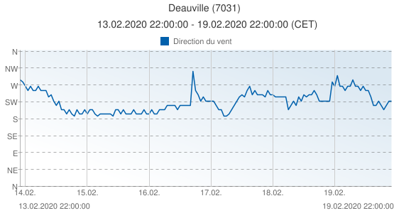 Deauville, France (7031): Direction du vent: 13.02.2020 22:00:00 - 19.02.2020 22:00:00 (CET)
