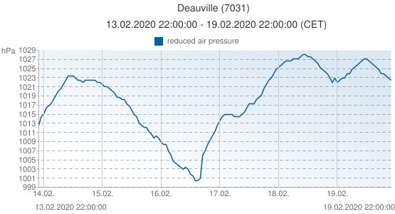 Deauville, France (7031): reduced air pressure: 13.02.2020 22:00:00 - 19.02.2020 22:00:00 (CET)