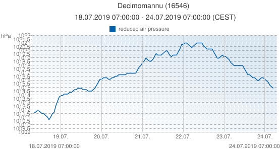 Decimomannu, Italia (16546): reduced air pressure: 18.07.2019 07:00:00 - 24.07.2019 07:00:00 (CEST)