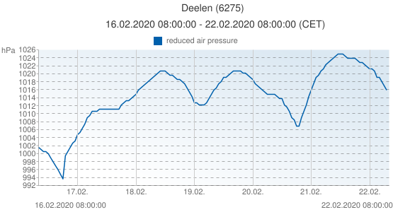 Deelen, Netherlands (6275): reduced air pressure: 16.02.2020 08:00:00 - 22.02.2020 08:00:00 (CET)
