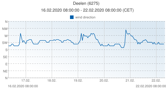 Deelen, Netherlands (6275): wind direction: 16.02.2020 08:00:00 - 22.02.2020 08:00:00 (CET)