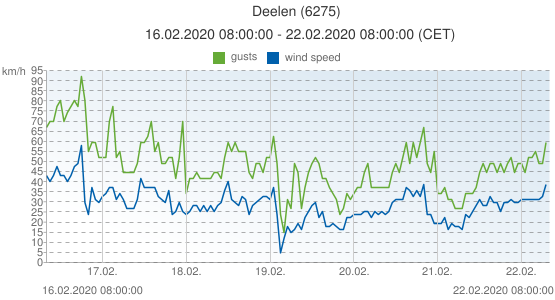 Deelen, Netherlands (6275): wind speed & gusts: 16.02.2020 08:00:00 - 22.02.2020 08:00:00 (CET)