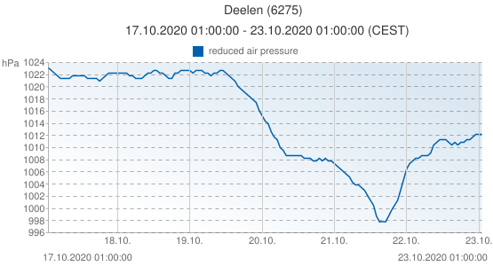 Deelen, Netherlands (6275): reduced air pressure: 17.10.2020 01:00:00 - 23.10.2020 01:00:00 (CEST)