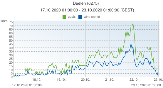 Deelen, Netherlands (6275): wind speed & gusts: 17.10.2020 01:00:00 - 23.10.2020 01:00:00 (CEST)