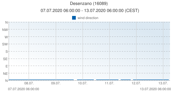 Desenzano, Italy (16089): wind direction: 07.07.2020 06:00:00 - 13.07.2020 06:00:00 (CEST)