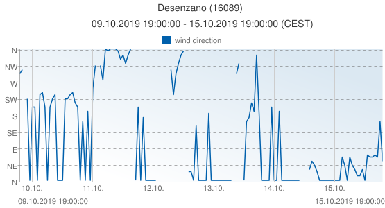 Desenzano, Italy (16089): wind direction: 09.10.2019 19:00:00 - 15.10.2019 19:00:00 (CEST)
