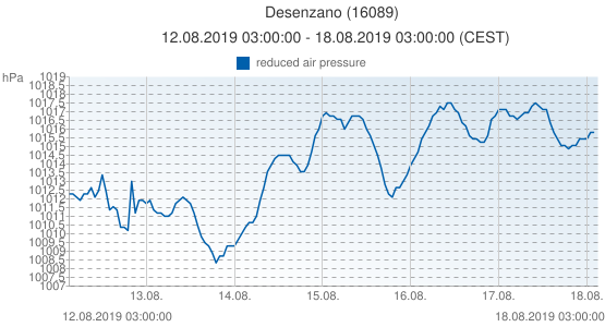 Desenzano, Italy (16089): reduced air pressure: 12.08.2019 03:00:00 - 18.08.2019 03:00:00 (CEST)