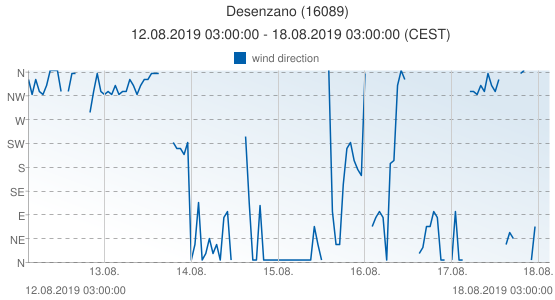 Desenzano, Italy (16089): wind direction: 12.08.2019 03:00:00 - 18.08.2019 03:00:00 (CEST)