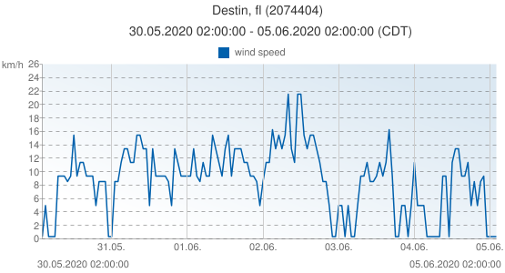 Destin, fl, United States of America (2074404): wind speed: 30.05.2020 02:00:00 - 05.06.2020 02:00:00 (CDT)