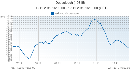 Deuselbach, Germany (10615): reduced air pressure: 06.11.2019 16:00:00 - 12.11.2019 16:00:00 (CET)