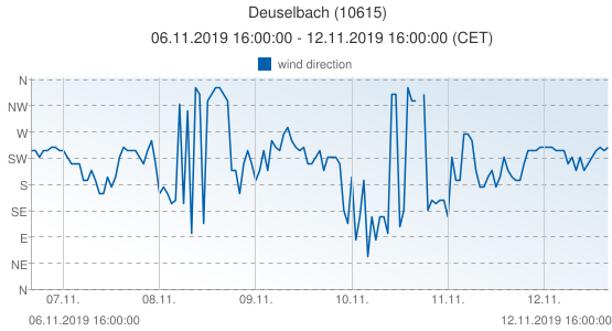 Deuselbach, Germany (10615): wind direction: 06.11.2019 16:00:00 - 12.11.2019 16:00:00 (CET)