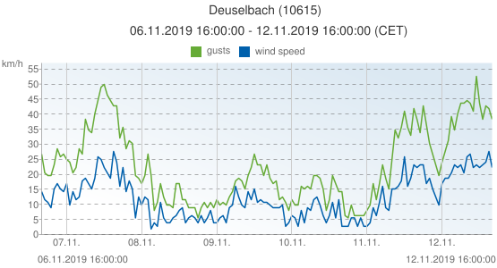 Deuselbach, Germany (10615): wind speed & gusts: 06.11.2019 16:00:00 - 12.11.2019 16:00:00 (CET)